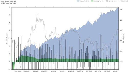 tesla trading modeling results
